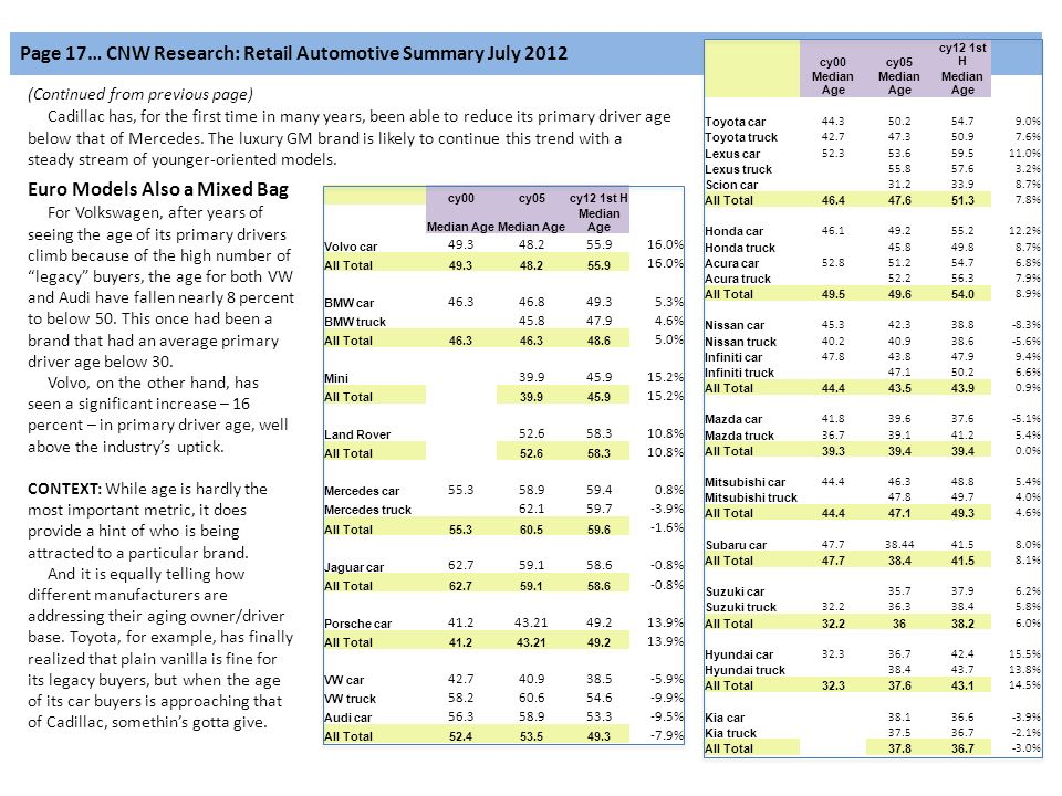 Page 17… CNW Research: Retail Automotive Summary July 2012 (Continued from previous page) Cadillac has, for the first time in many years, been able to