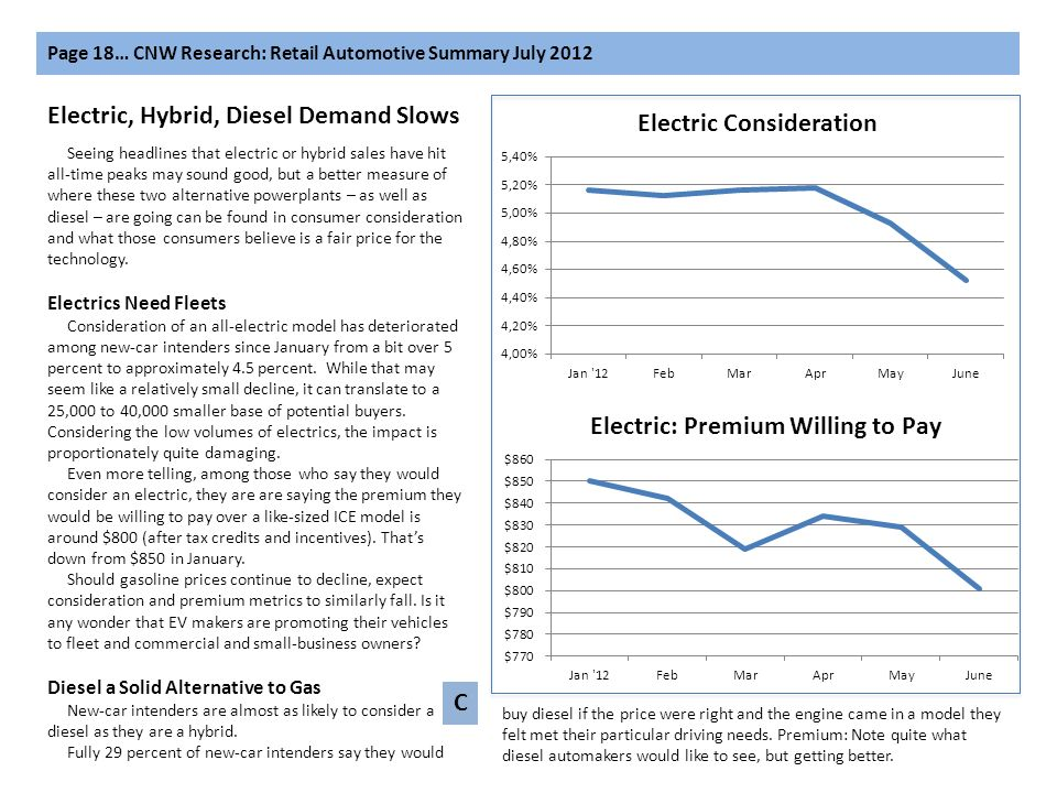 Page 18… CNW Research: Retail Automotive Summary July 2012 Electric, Hybrid, Diesel Demand Slows Seeing headlines that electric or hybrid sales have h