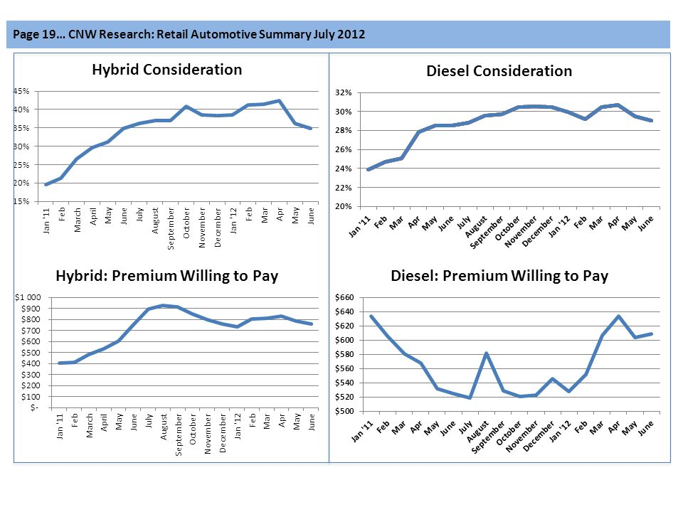 Page 19… CNW Research: Retail Automotive Summary July 2012