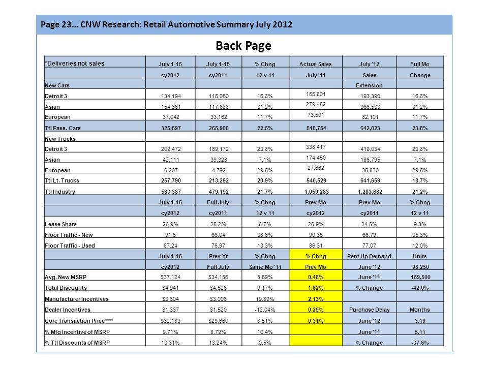 Page 23… CNW Research: Retail Automotive Summary July 2012 Back Page *Deliveries not sales July 1-15 % ChngActual SalesJuly 12Full Mo cy2012cy201112 v 11July 11SalesChange New Cars Extension Detroit 3 134,194 115,05016.6% 165,801 193,39016.6% Asian 154,361 117,68831.2% 279,452 366,53331.2% European 37,042 33,16211.7% 73,501 82,10111.7% Ttl Pass.