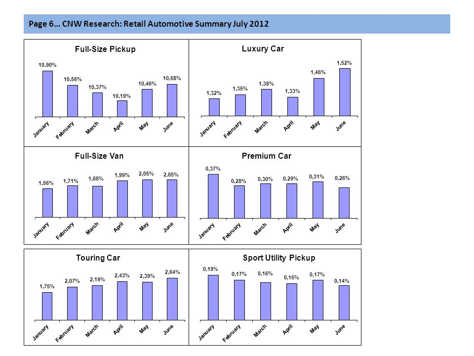 Page 6… CNW Research: Retail Automotive Summary July 2012