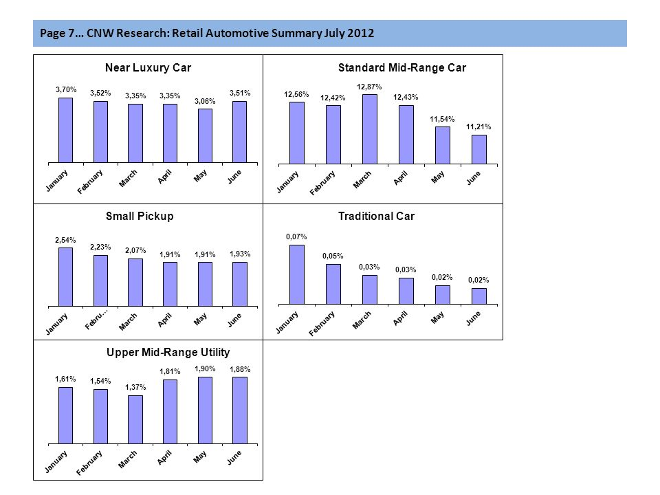 Page 7… CNW Research: Retail Automotive Summary July 2012