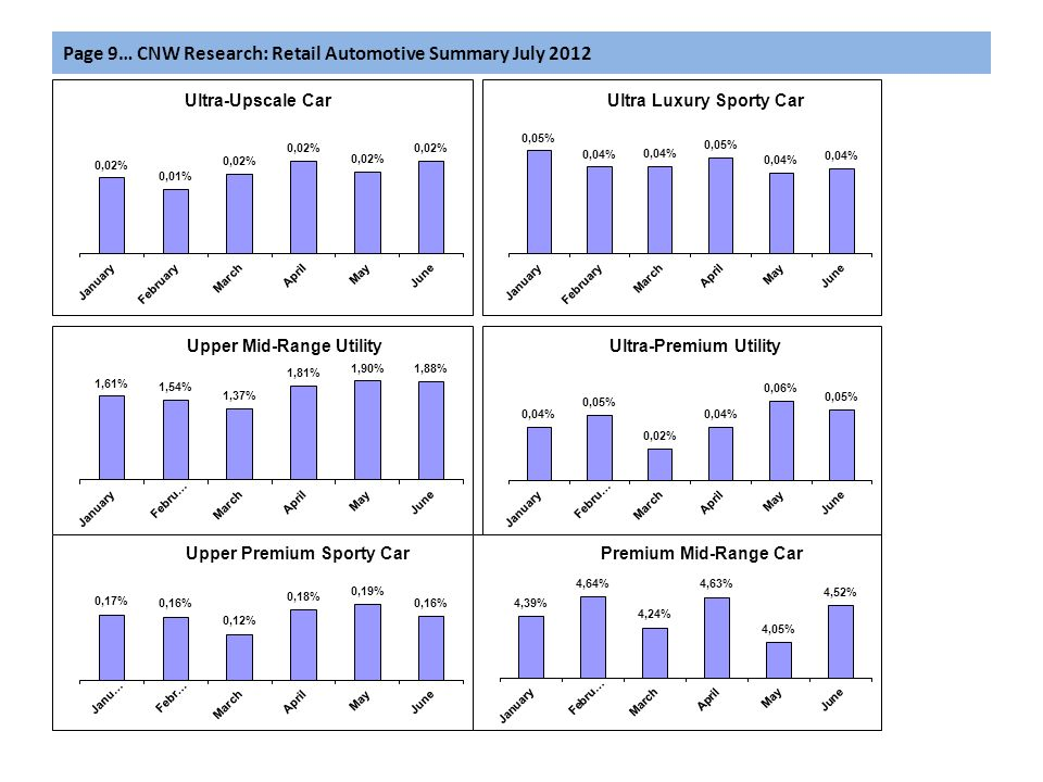 Page 9… CNW Research: Retail Automotive Summary July 2012