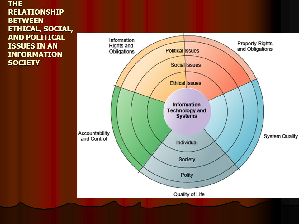 THE RELATIONSHIP BETWEEN ETHICAL, SOCIAL, AND POLITICAL ISSUES IN AN INFORMATION SOCIETY