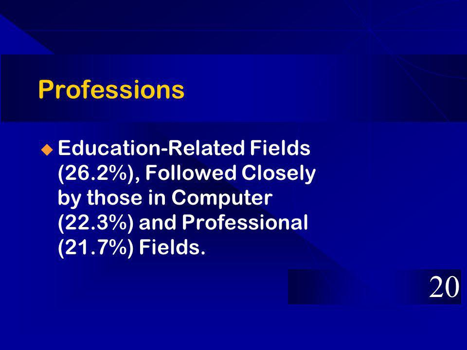 Professions Education-Related Fields (26.2%), Followed Closely by those in Computer (22.3%) and Professional (21.7%) Fields.