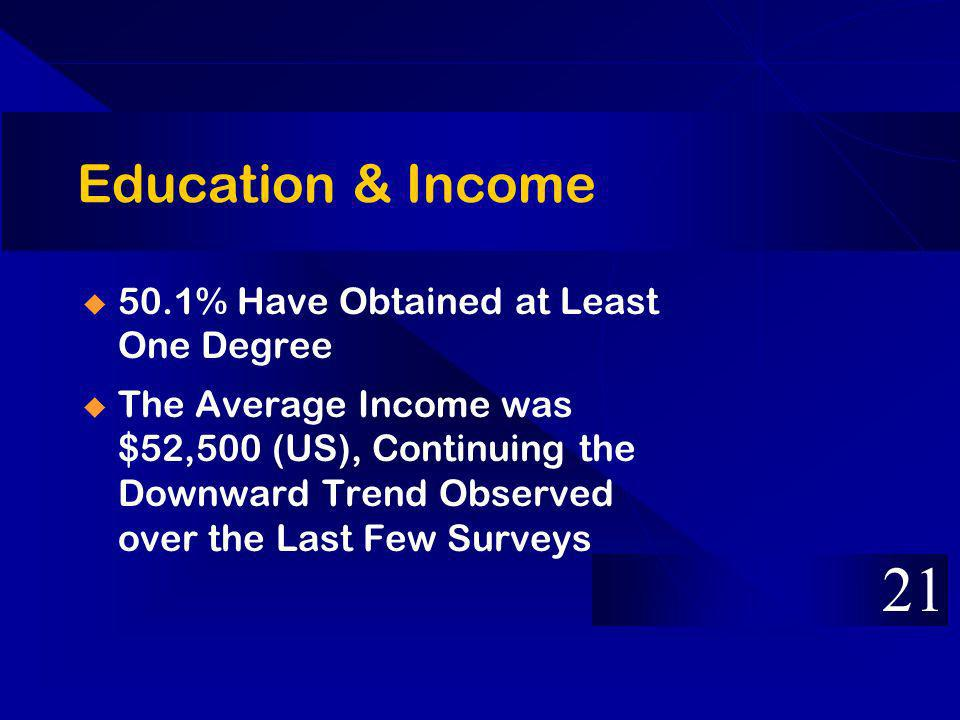 Education & Income 50.1% Have Obtained at Least One Degree The Average Income was $52,500 (US), Continuing the Downward Trend Observed over the Last F