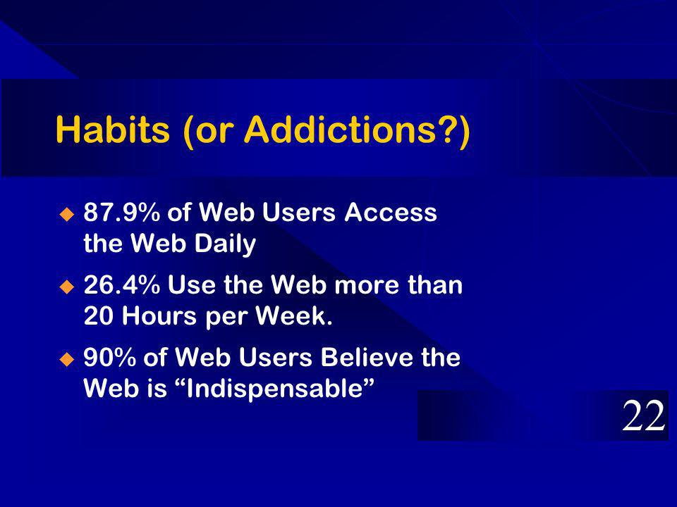 Habits (or Addictions?) 87.9% of Web Users Access the Web Daily 26.4% Use the Web more than 20 Hours per Week.