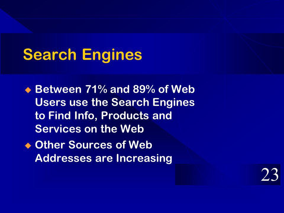 Search Engines Between 71% and 89% of Web Users use the Search Engines to Find Info, Products and Services on the Web Other Sources of Web Addresses are Increasing 23