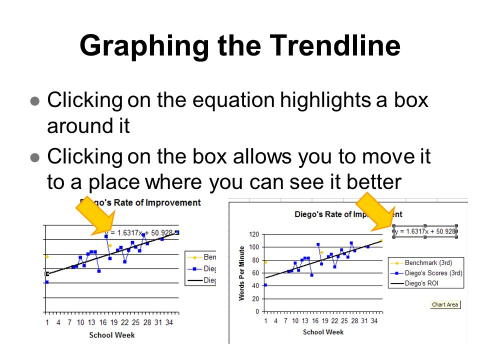 Graphing the Trendline Clicking on the equation highlights a box around it Clicking on the box allows you to move it to a place where you can see it b