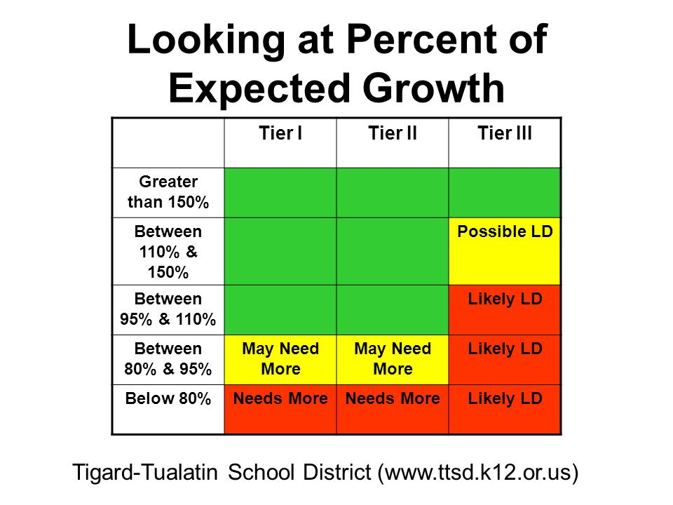 Tigard-Tualatin School District (www.ttsd.k12.or.us) Looking at Percent of Expected Growth Tier ITier IITier III Greater than 150% Between 110% & 150%