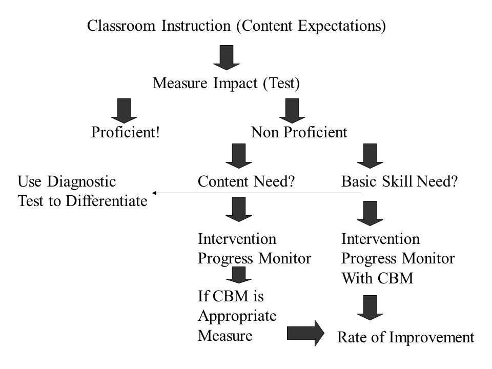 Classroom Instruction (Content Expectations) Measure Impact (Test) Proficient!Non Proficient Content Need?Basic Skill Need? Intervention Progress Moni