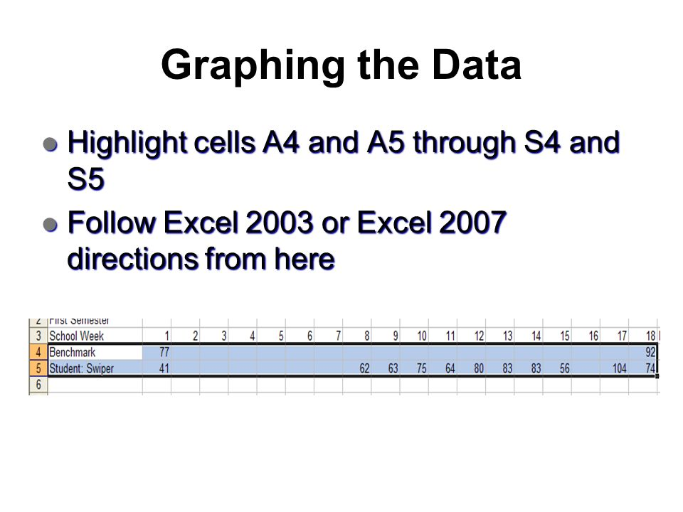Graphing the Data Highlight cells A4 and A5 through S4 and S5 Highlight cells A4 and A5 through S4 and S5 Follow Excel 2003 or Excel 2007 directions f