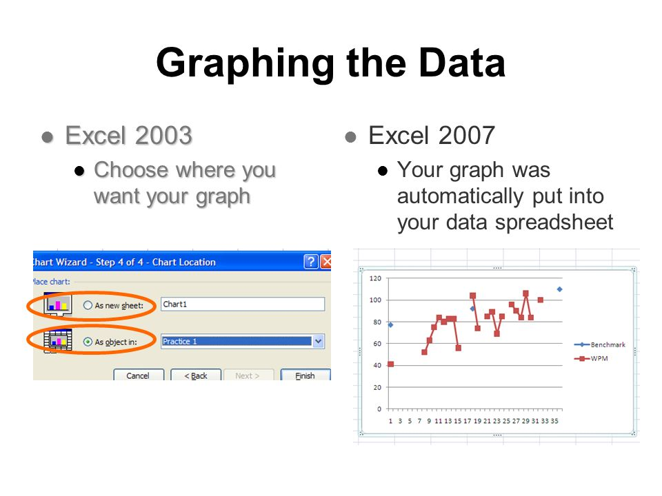 Graphing the Data Excel 2003 Excel 2003 Choose where you want your graph Choose where you want your graph Excel 2007 Excel 2007 Your graph was automat