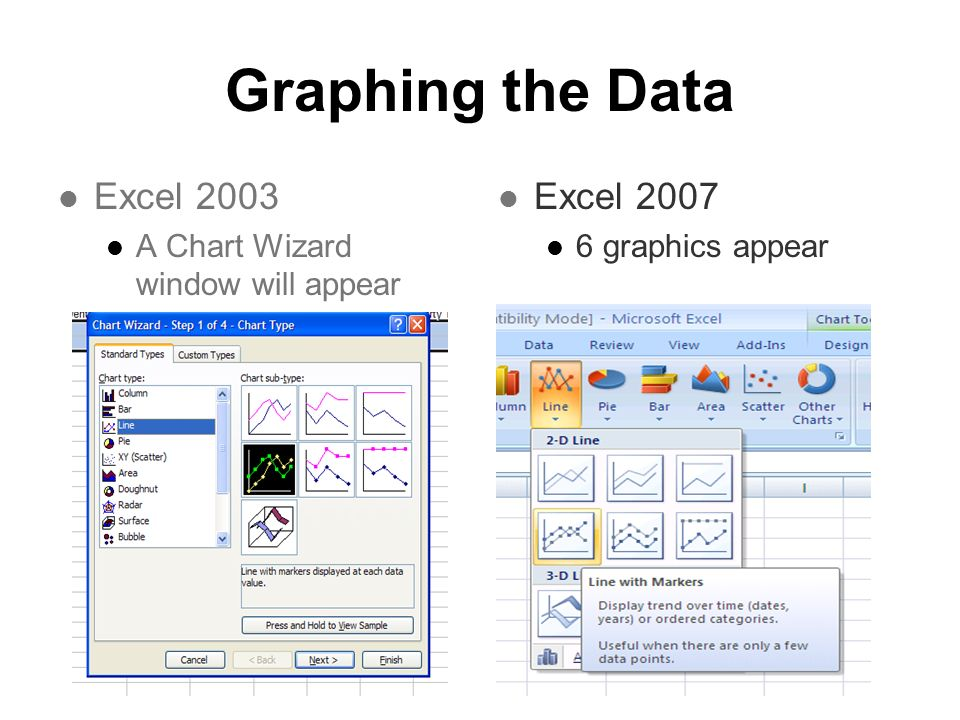 Graphing the Data Excel 2003 A Chart Wizard window will appear Excel 2007 6 graphics appear