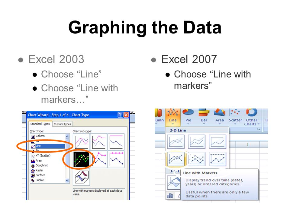 Graphing the Data Excel 2003 Choose Line Choose Line with markers… Excel 2007 Choose Line with markers