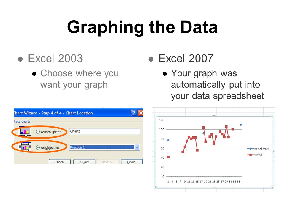 Graphing the Data Excel 2003 Choose where you want your graph Excel 2007 Your graph was automatically put into your data spreadsheet