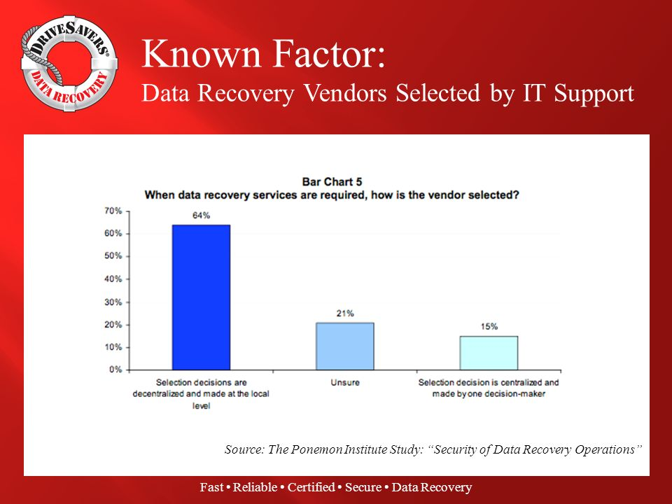 Fast Reliable Certified Secure Data Recovery Surprise Factor: Loss of Sensitive Data Drives Vendor Engagements Source: The Ponemon Institute Study: Security of Data Recovery Operations