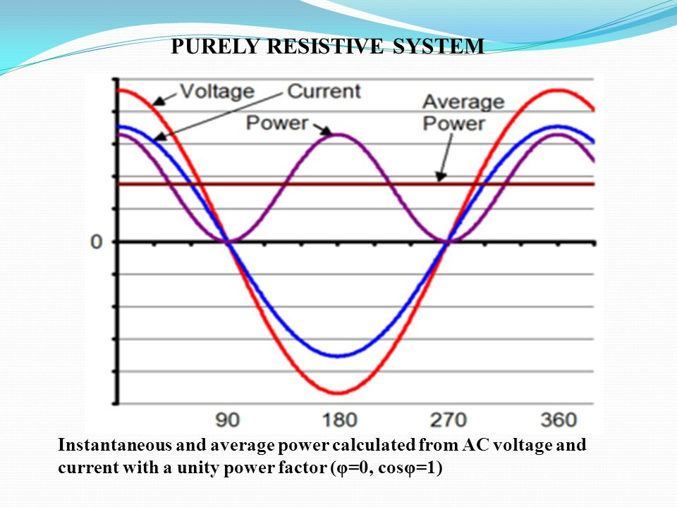 Instantaneous and average power calculated from AC voltage and current with a unity power factor (φ=0, cosφ=1) PURELY RESISTIVE SYSTEM