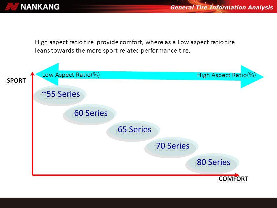 Low Aspect Ratio(%) High Aspect Ratio(%) COMFORT SPORT 80 Series 70 Series 65 Series ~55 Series 60 Series High aspect ratio tire provide comfort, wher
