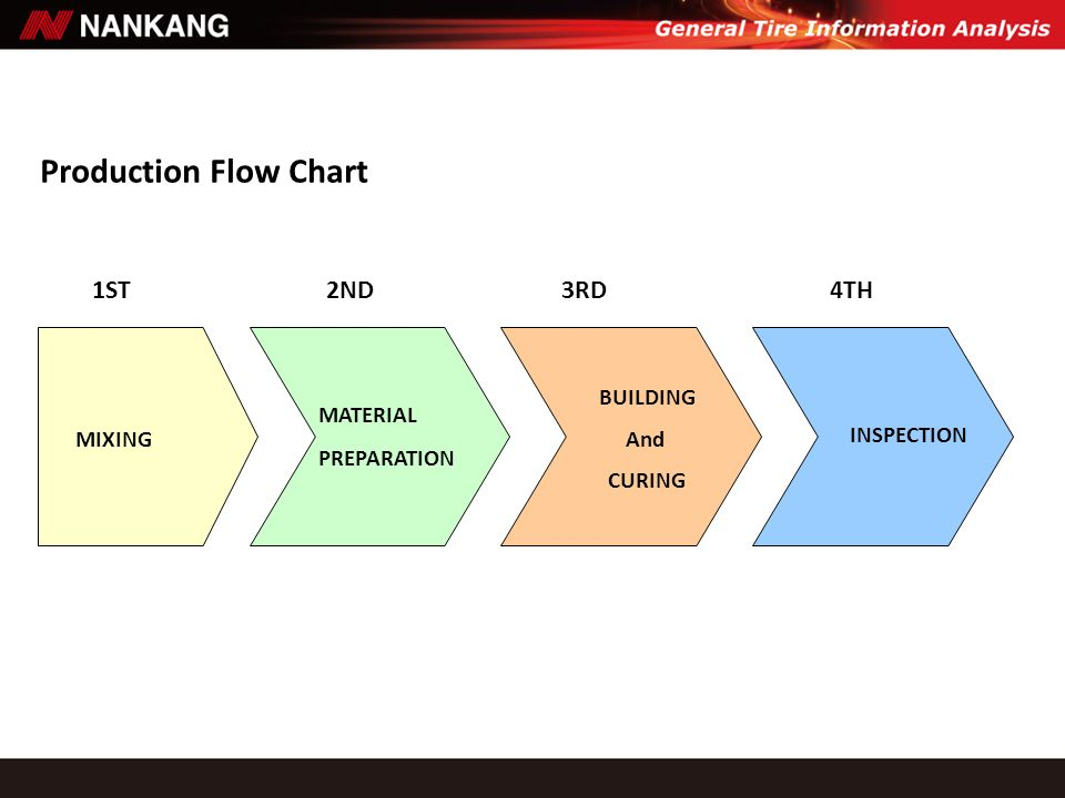1ST2ND3RD4TH MIXING MATERIAL PREPARATION BUILDING And CURING INSPECTION Production Flow Chart