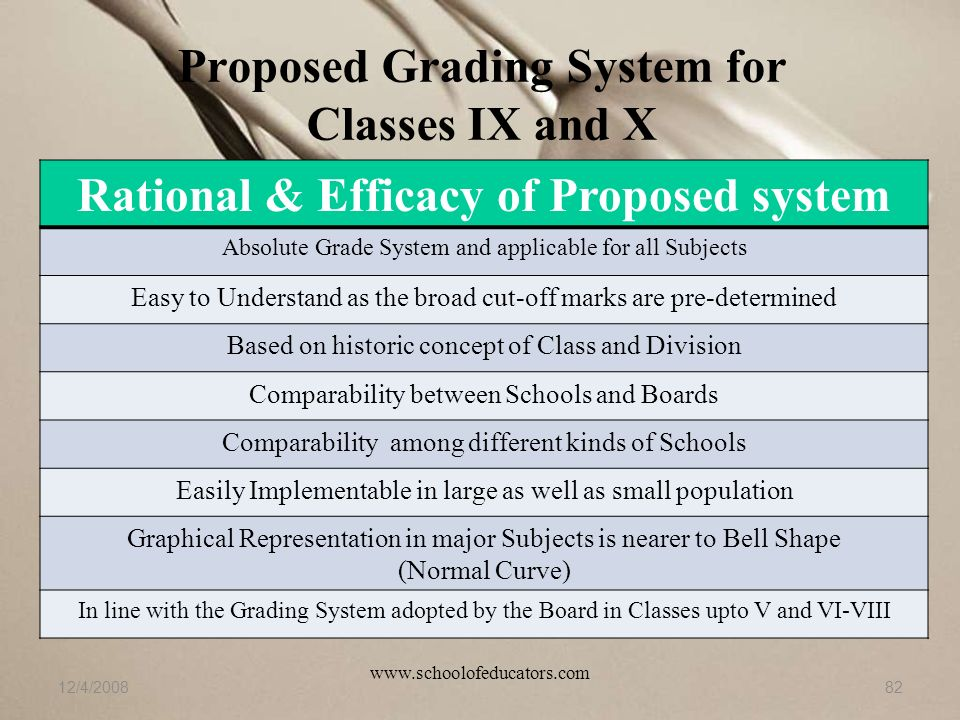 Proposed Grading System for Classes IX and X 12/4/200882 Rational & Efficacy of Proposed system Absolute Grade System and applicable for all Subjects Easy to Understand as the broad cut-off marks are pre-determined Based on historic concept of Class and Division Comparability between Schools and Boards Comparability among different kinds of Schools Easily Implementable in large as well as small population Graphical Representation in major Subjects is nearer to Bell Shape (Normal Curve) In line with the Grading System adopted by the Board in Classes upto V and VI-VIII www.schoolofeducators.com