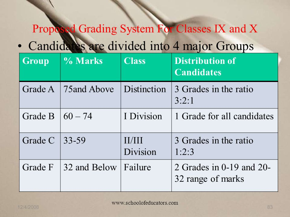 Proposed Grading System For Classes IX and X 12/4/200883 Candidates are divided into 4 major Groups Group% MarksClassDistribution of Candidates Grade