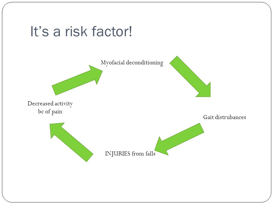 Its a risk factor! Decreased activity bc of pain Myofacial deconditioning Gait distrubances INJURIES from falls