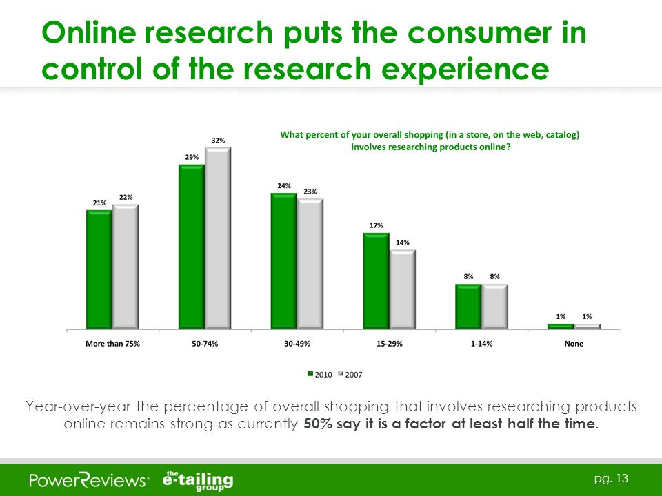 pg. 13 Online research puts the consumer in control of the research experience Year-over-year the percentage of overall shopping that involves researc