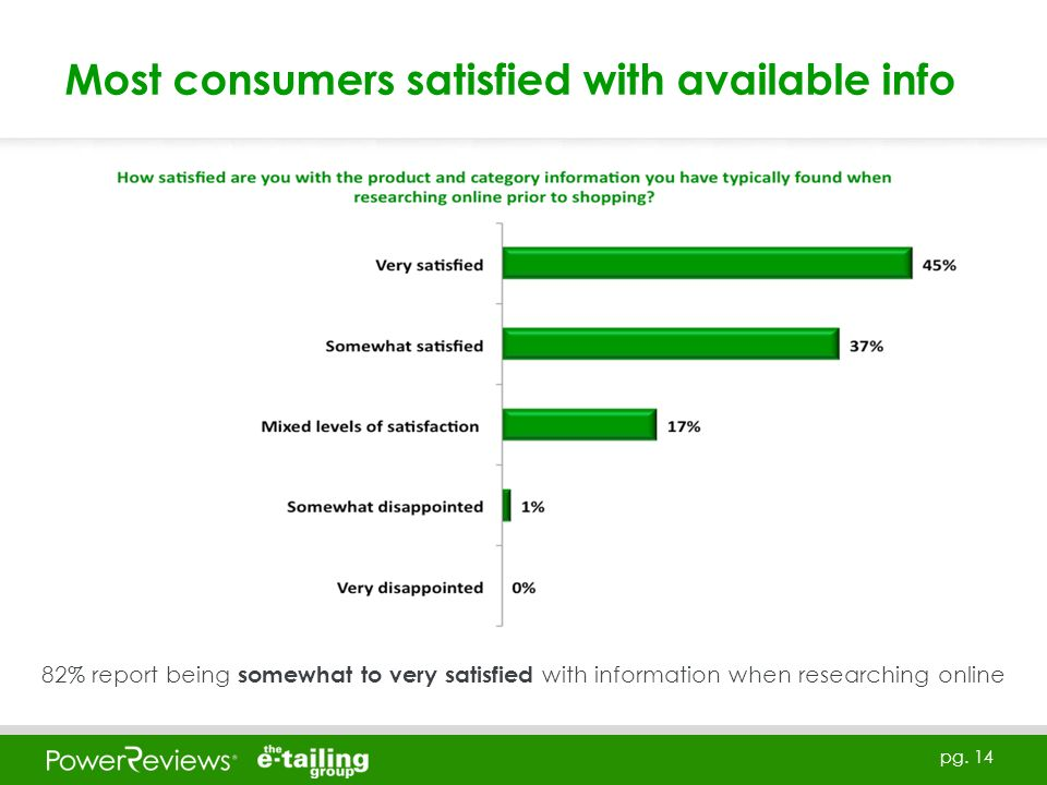 pg. 14 Most consumers satisfied with available info 82% report being somewhat to very satisfied with information when researching online