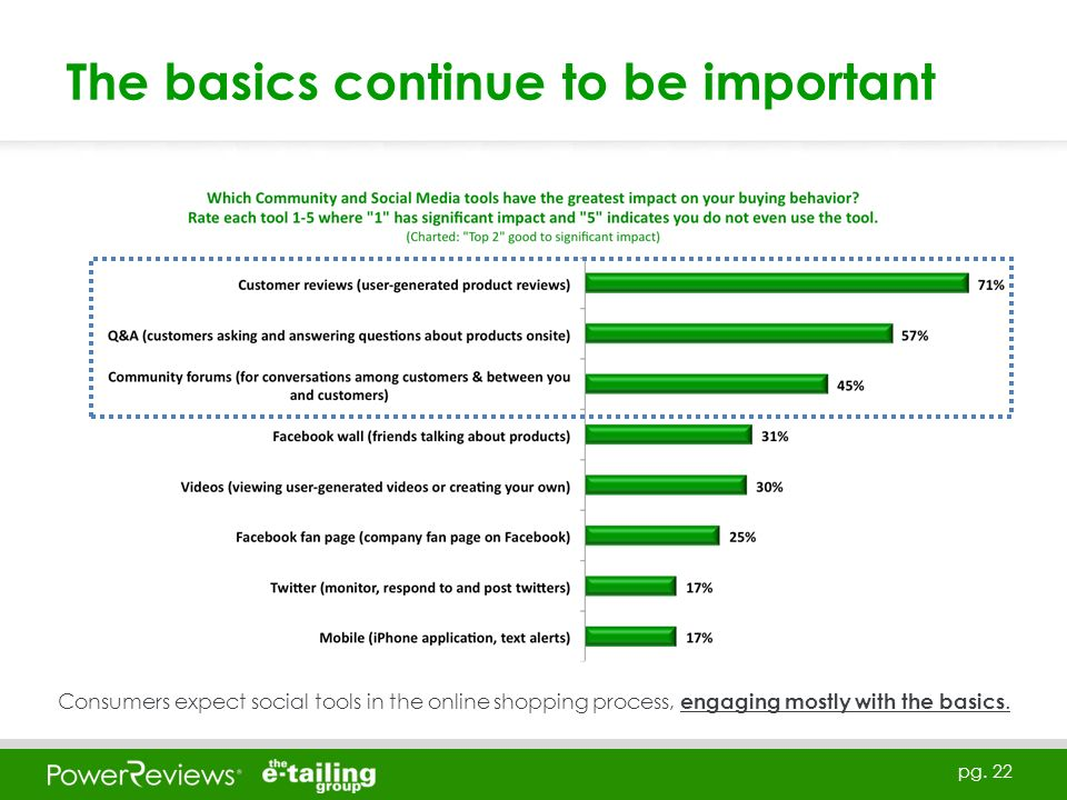 pg. 22 The basics continue to be important Consumers expect social tools in the online shopping process, engaging mostly with the basics.