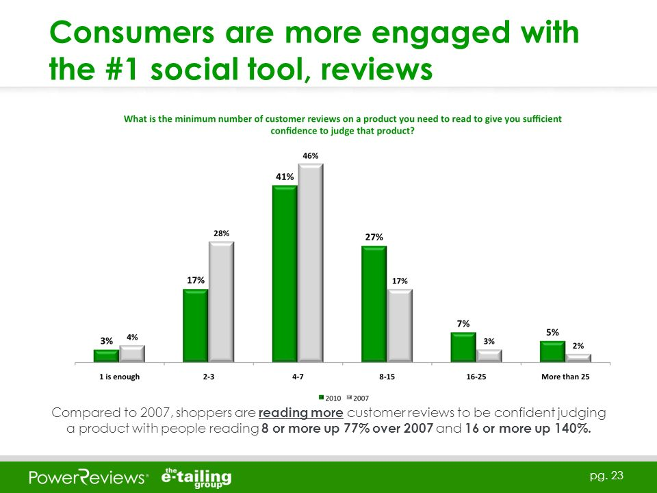pg. 23 Consumers are more engaged with the #1 social tool, reviews Compared to 2007, shoppers are reading more customer reviews to be confident judgin