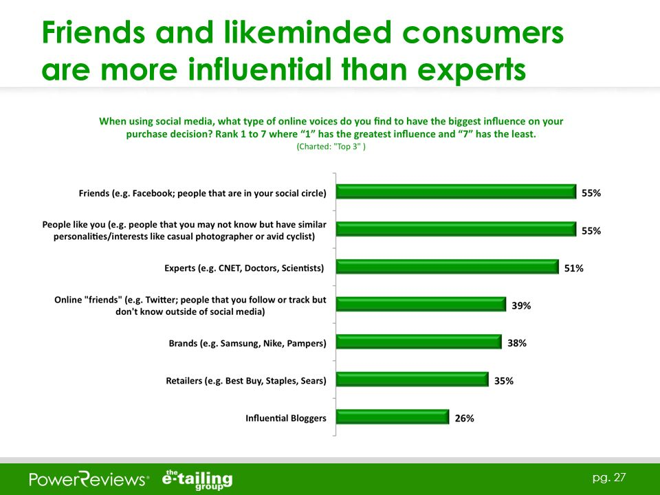pg. 27 Friends and likeminded consumers are more influential than experts