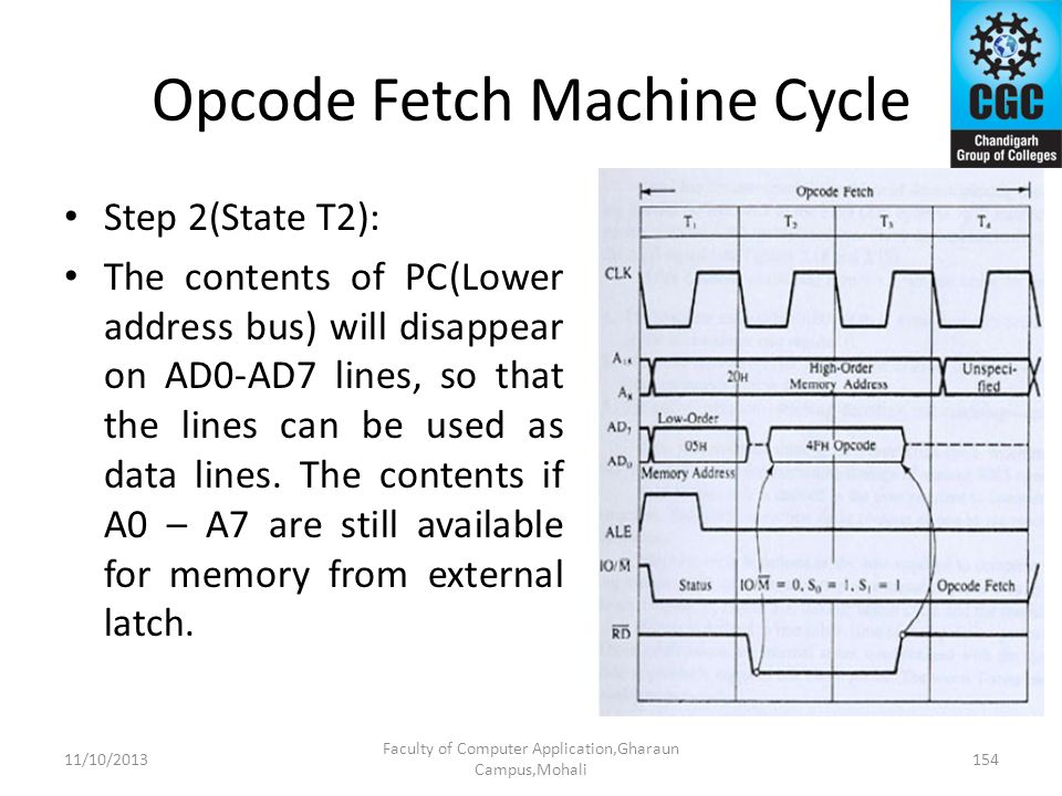 Opcode Fetch Machine Cycle Step 2(State T2): The contents of PC(Lower address bus) will disappear on AD0-AD7 lines, so that the lines can be used as d