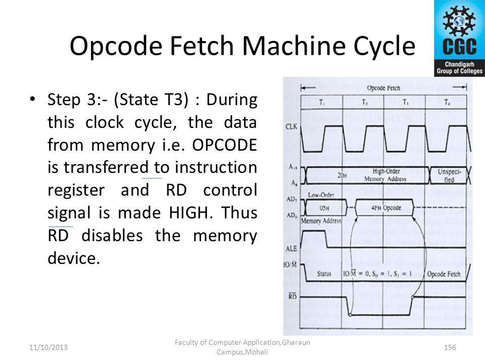 Opcode Fetch Machine Cycle Step 3:- (State T3) : During this clock cycle, the data from memory i.e. OPCODE is transferred to instruction register and