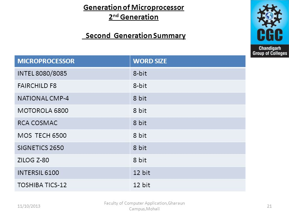 Generation of Microprocessor 2 nd Generation Second Generation Summary MICROPROCESSORWORD SIZE INTEL 8080/80858-bit FAIRCHILD F88-bit NATIONAL CMP-48
