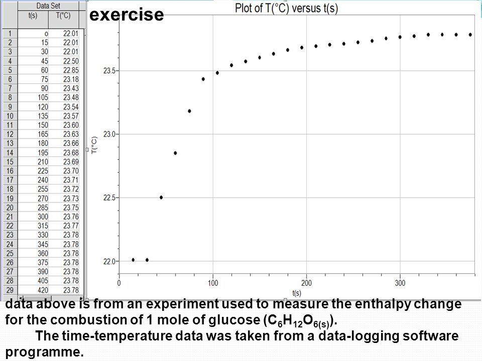 exercise data above is from an experiment used to measure the enthalpy change for the combustion of 1 mole of glucose (C 6 H 12 O 6(s) ). The time-tem