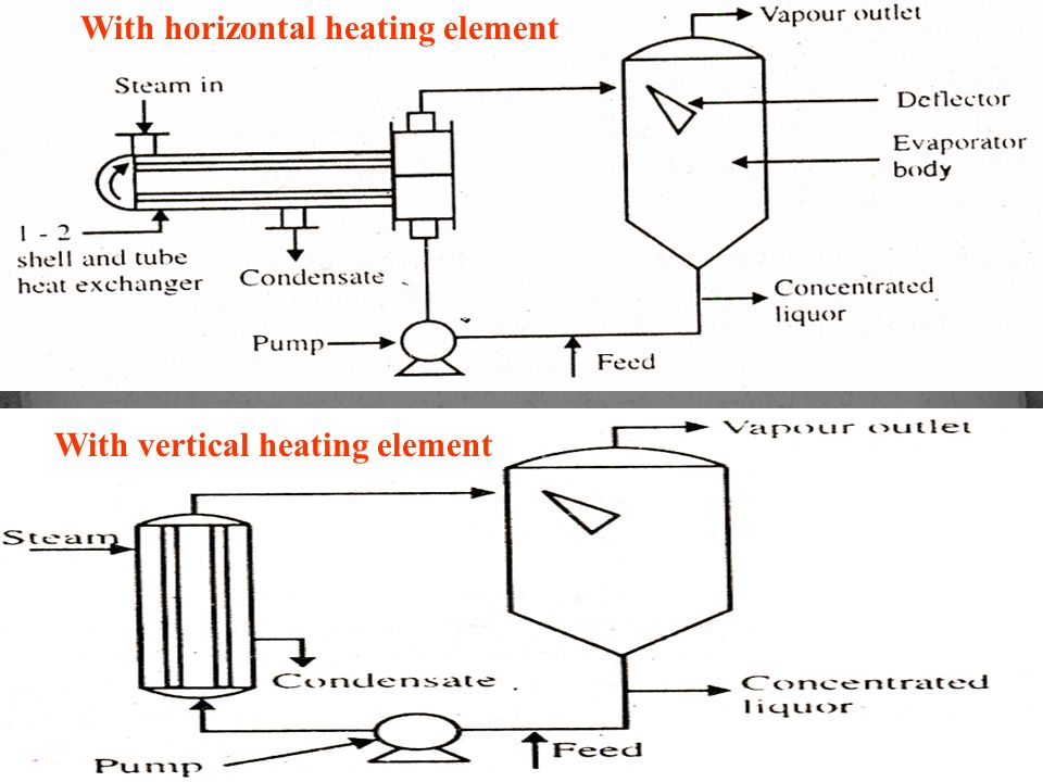 With horizontal heating element With vertical heating element