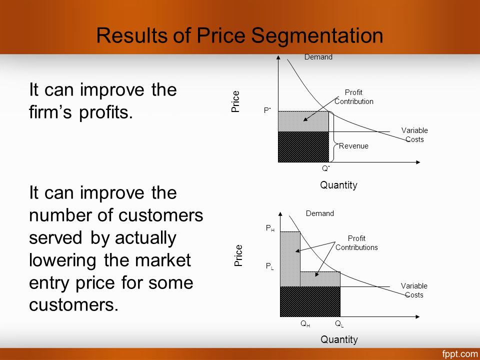 Results of Price Segmentation It can improve the firms profits. It can improve the number of customers served by actually lowering the market entry pr