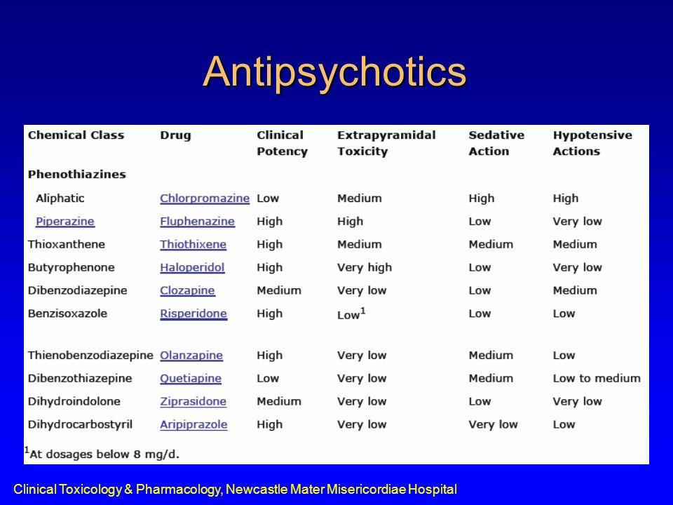 Clinical Toxicology & Pharmacology, Newcastle Mater Misericordiae Hospital Antipsychotics
