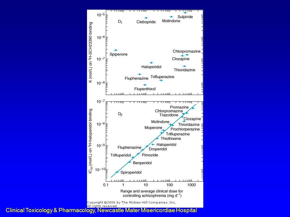 Clinical Toxicology & Pharmacology, Newcastle Mater Misericordiae Hospital Serotonergic drugs Miscellaneous/mixed –lithium –lysergic acid diethylamide (LSD) –3,4–methylenedioxymethamphetamine (MDMA, ecstasy) –methylenedioxyethamphetamine (eve) –propranolol, pindolol