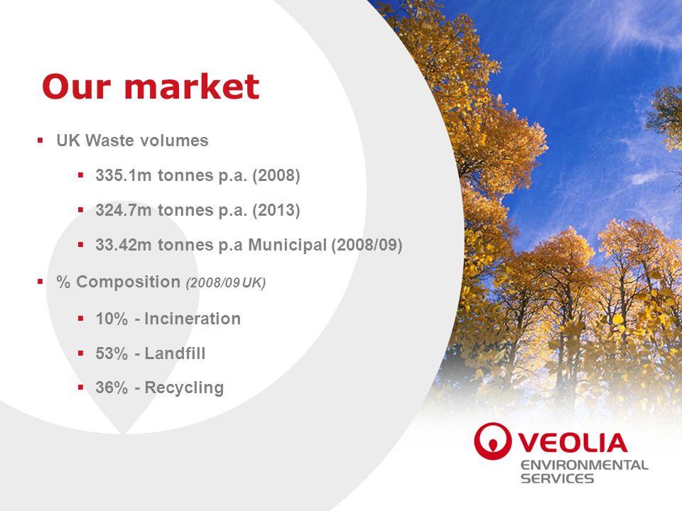 UK Waste volumes 335.1m tonnes p.a. (2008) 324.7m tonnes p.a. (2013) 33.42m tonnes p.a Municipal (2008/09) % Composition (2008/09 UK) 10% - Incinerati