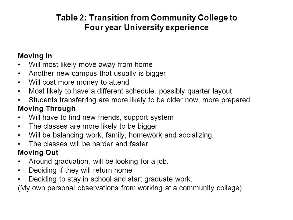 Table 2: Transition from Community College to Four year University experience Moving In Will most likely move away from home Another new campus that u