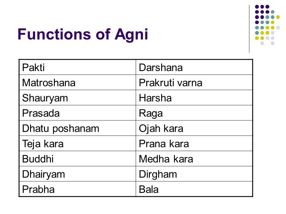 Functions of Agni PaktiDarshana MatroshanaPrakruti varna ShauryamHarsha PrasadaRaga Dhatu poshanamOjah kara Teja karaPrana kara BuddhiMedha kara Dhair