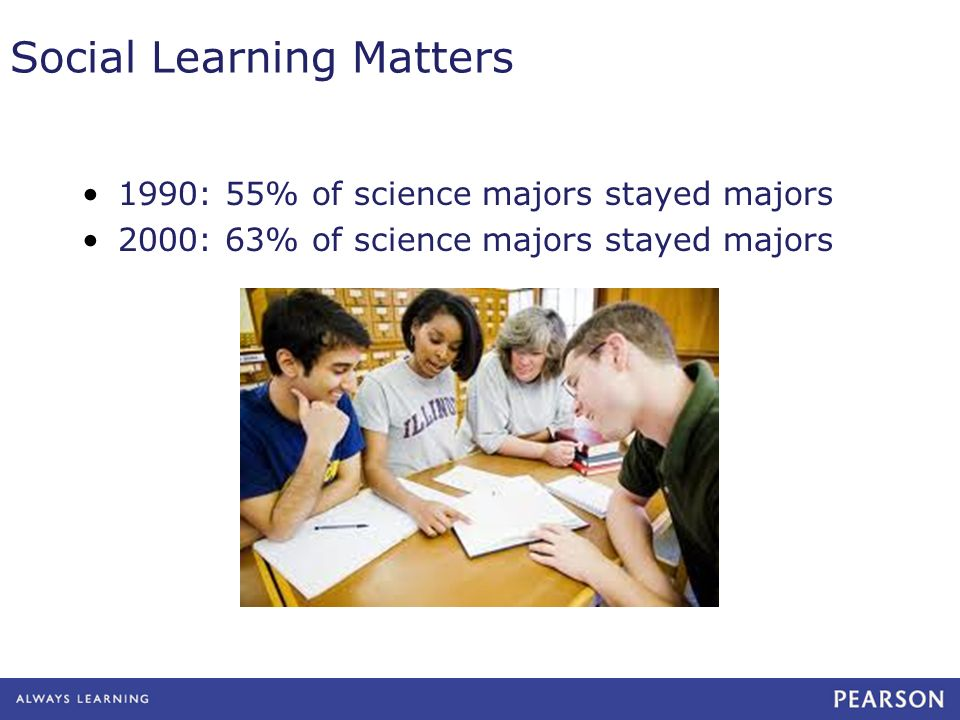 Social Learning Matters 1990: 55% of science majors stayed majors 2000: 63% of science majors stayed majors