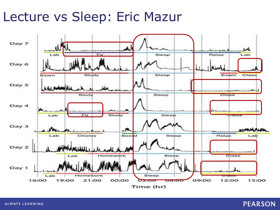 Lecture vs Sleep: Eric Mazur