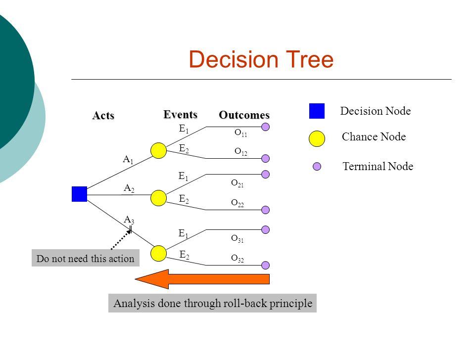 Decision Tree Decision Node Chance Node Terminal Node Acts Events Outcomes A1A1 A2A2 A3A3 E1E1 E2E2 E1E1 E2E2 E1E1 E2E2 O 11 O 12 O 21 O 22 O 31 O 32