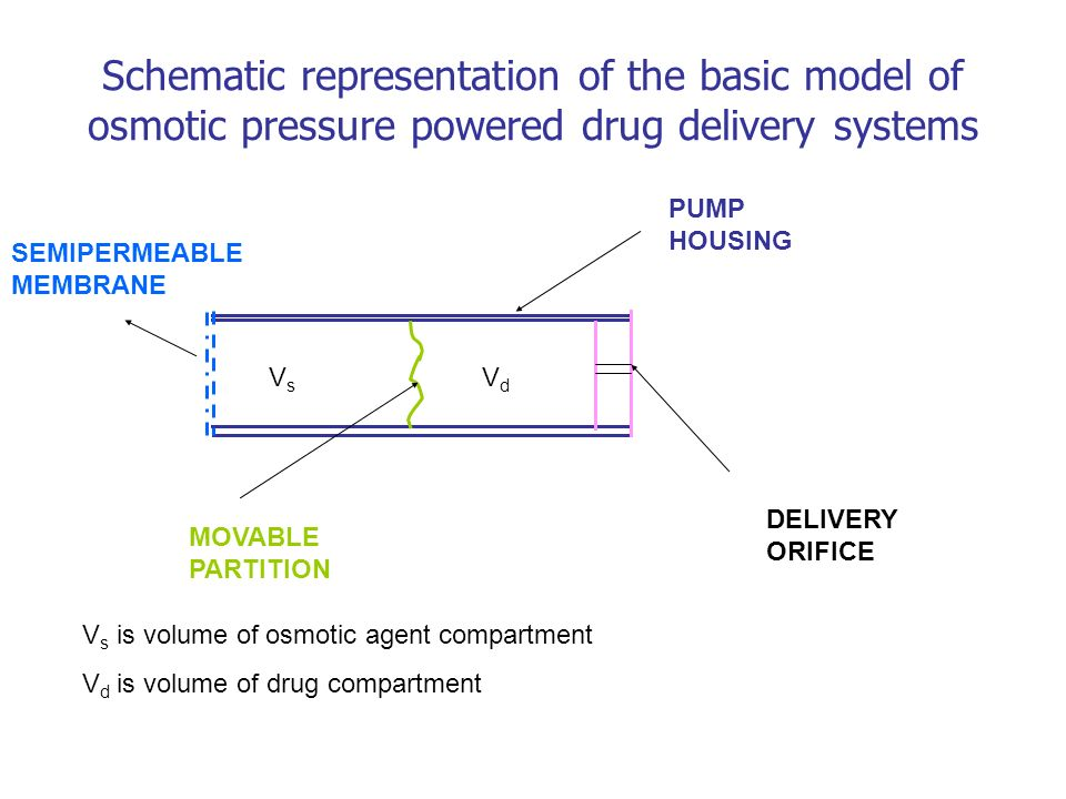 Schematic representation of the basic model of osmotic pressure powered drug delivery systems VsVs VdVd PUMP HOUSING DELIVERY ORIFICE MOVABLE PARTITIO