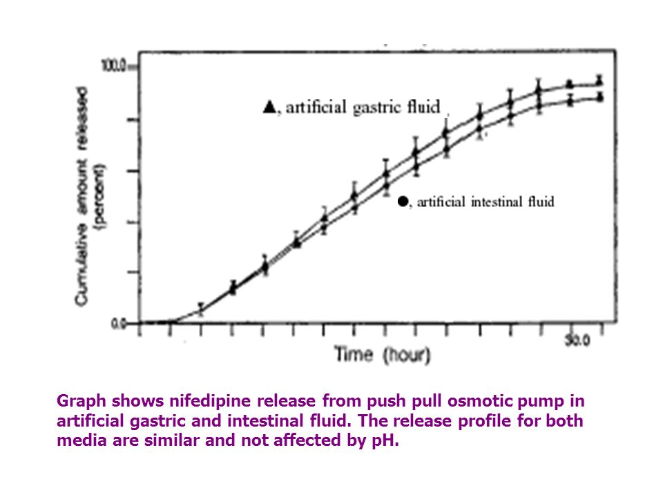 Graph shows nifedipine release from push pull osmotic pump in artificial gastric and intestinal fluid. The release profile for both media are similar