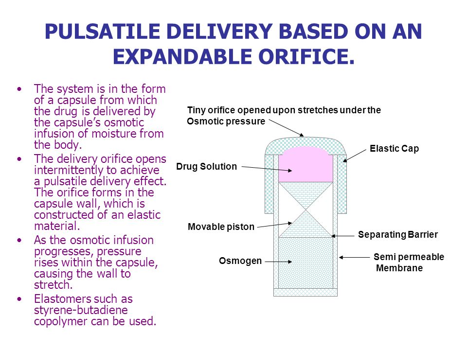 PULSATILE DELIVERY BASED ON AN EXPANDABLE ORIFICE. The system is in the form of a capsule from which the drug is delivered by the capsules osmotic inf