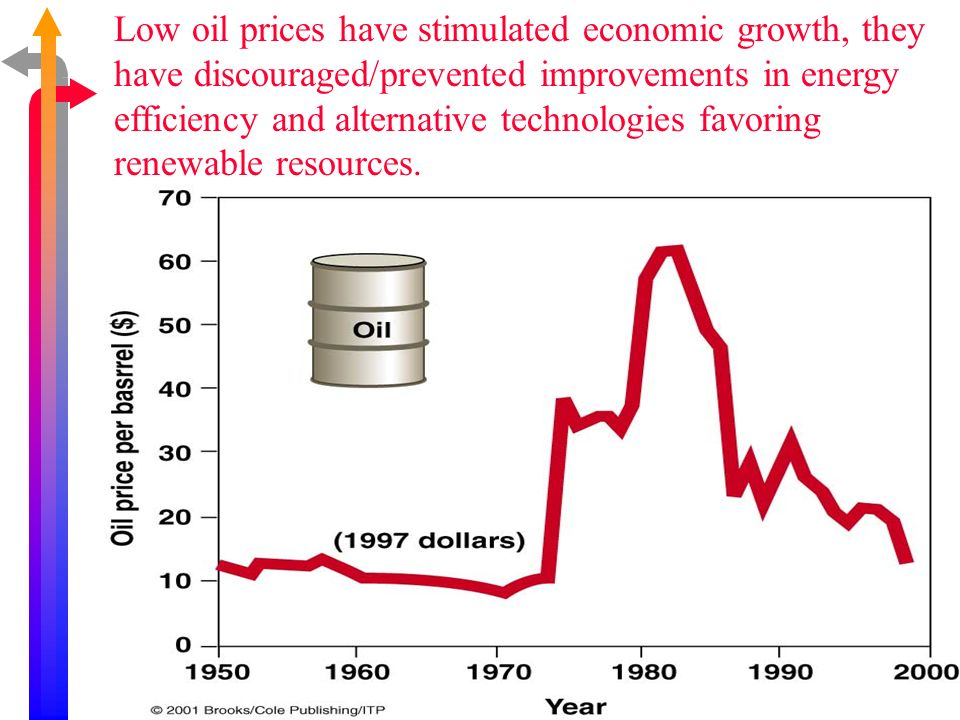 Low oil prices have stimulated economic growth, they have discouraged/prevented improvements in energy efficiency and alternative technologies favorin